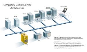 Cimplicity Client Server Architecture
