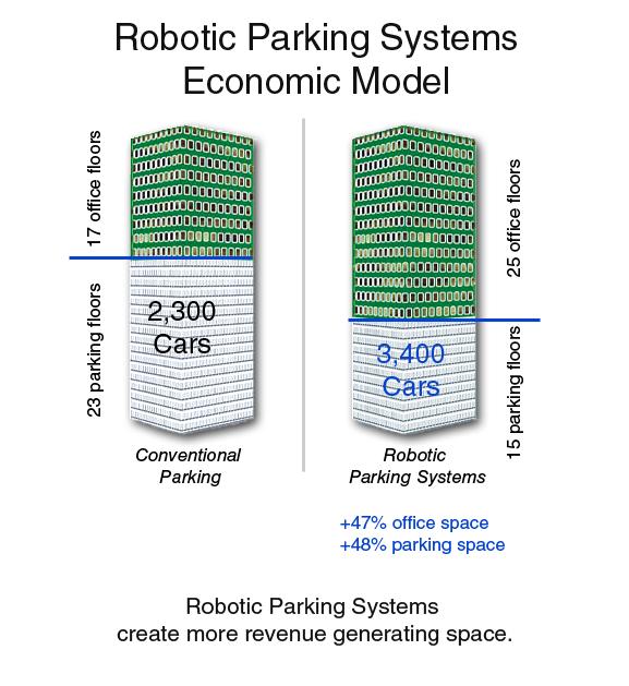 Robotic Parking System Economic Model