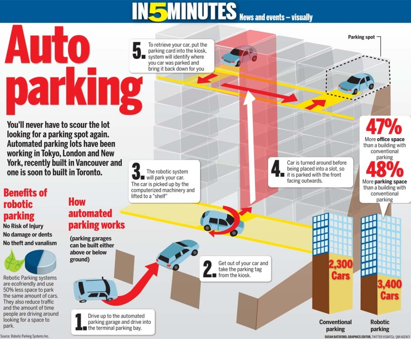Robotic Parking Systems (graphic Canoe.ca)