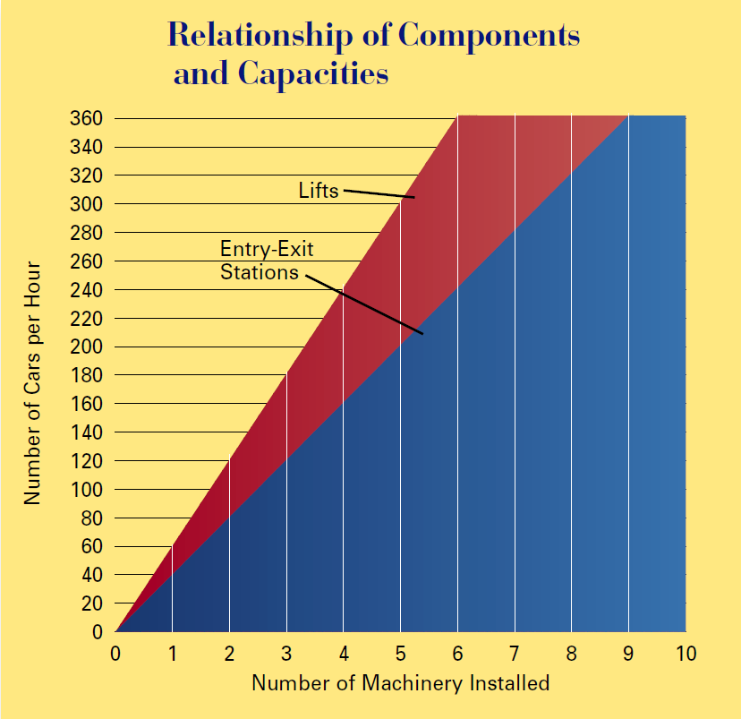 Robotic Parking Systems relationship of components and capacity