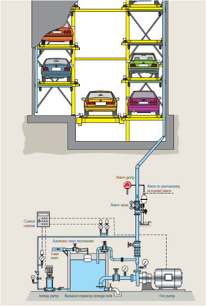 Robotic Parking Systems fire system diagram
