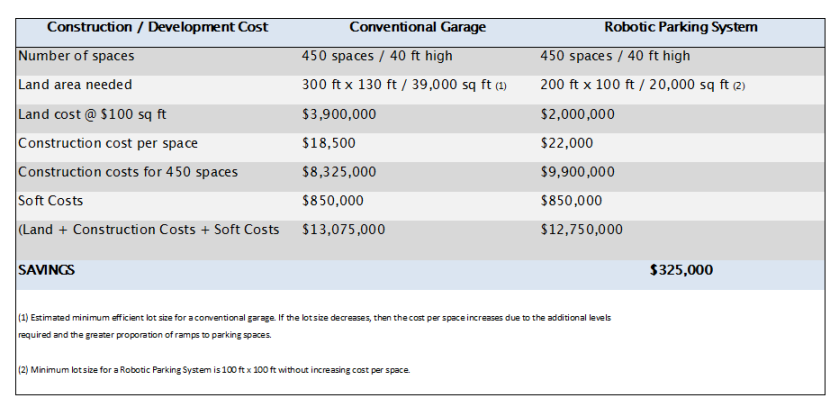 development costs convention vs robotic parking