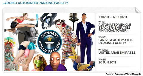 Robotic Parking Systems Garage Awarded Guinness World Record